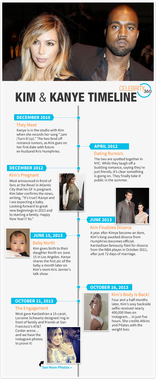 kimye-timeline